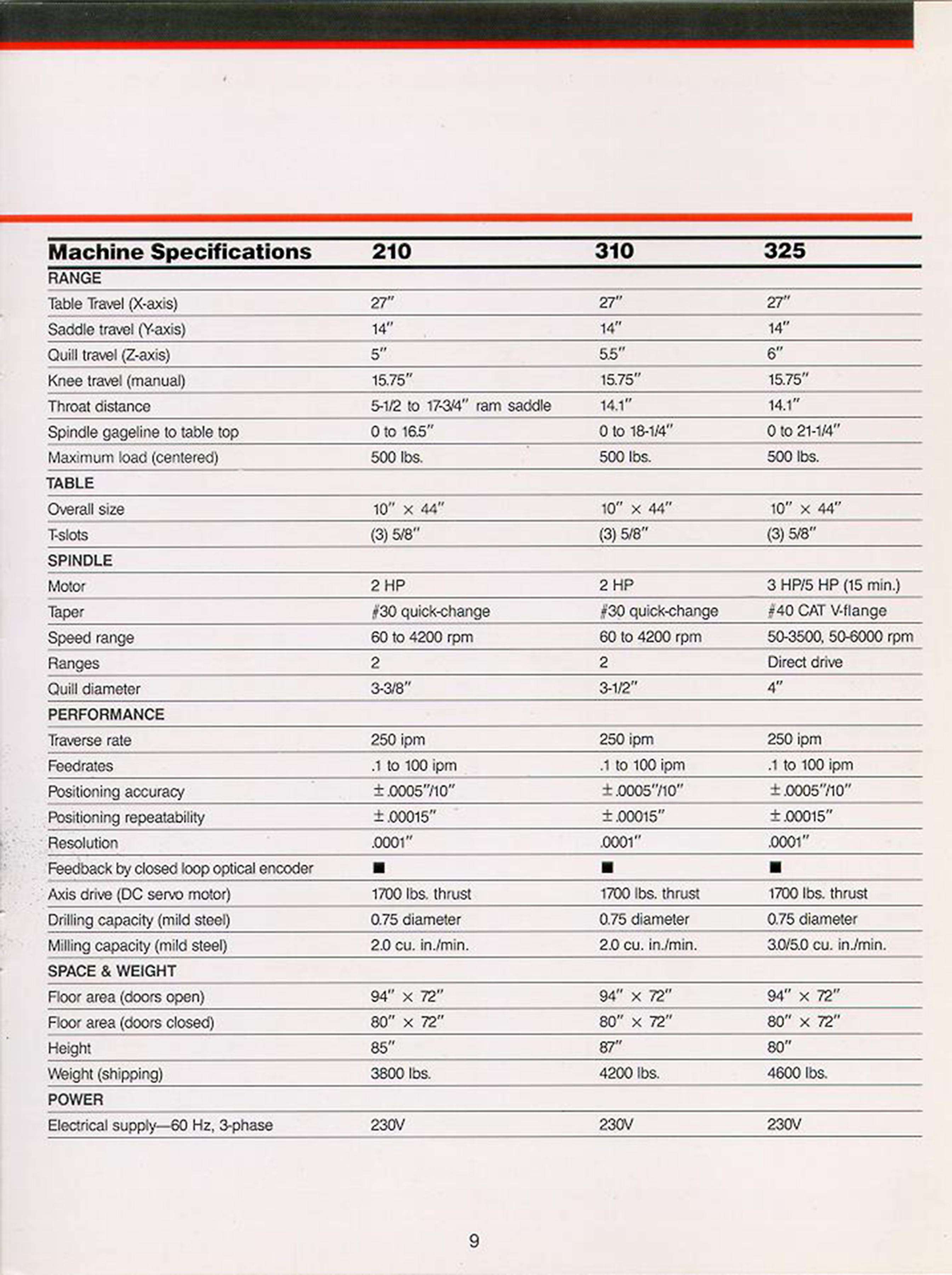 Dynomotion/Kflop/Kanalog > Tree325 Retrofit Started - Page 25